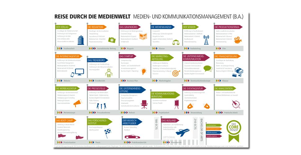 Kursplan Medien- und Kommunikationsmanagement